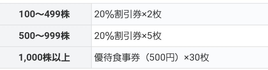 サガミ 株価